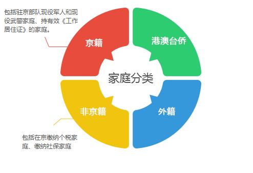 北京买房政策